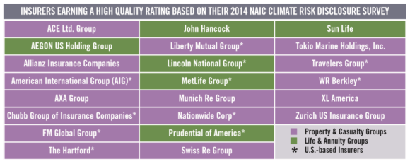 Several U.S.-based insurers earned high marks for climate change-related disclosures in a report out from Ceres.