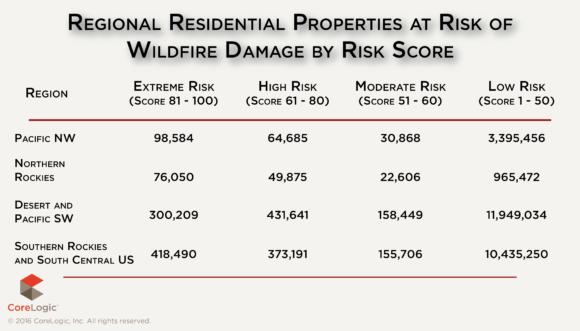 corelogic-wildfire-risk-score-graphic-2016-2