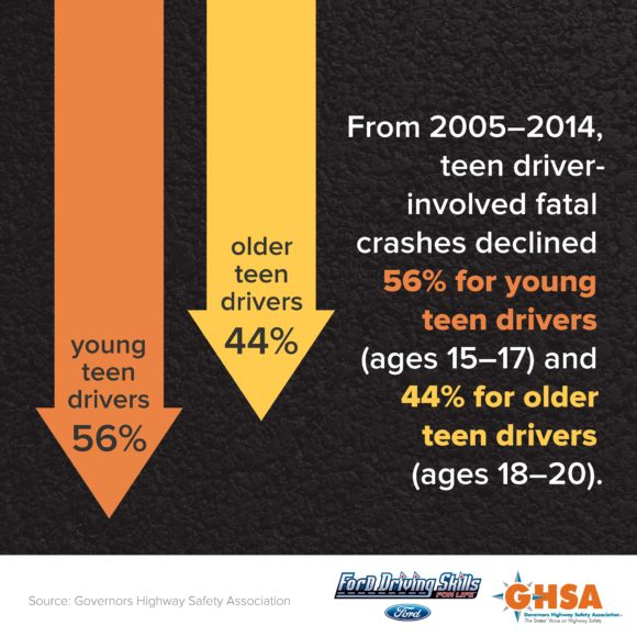 Teen Driver Data GHSA