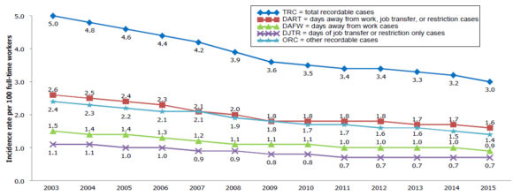 Nonfatal occupational injury and illness incidence rates by case type, private industry, 2003-2015, Bureau of Labor Statistics