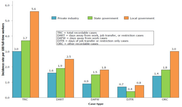 Nonfatal occupational injury and illness incidence rates by case type and ownership, 2015. Source: Bureau of Labor Statistics.