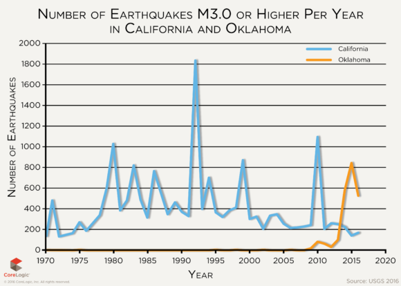 figure 3 number of earthquakes m3 0 or higher per year in california and oklahoma
