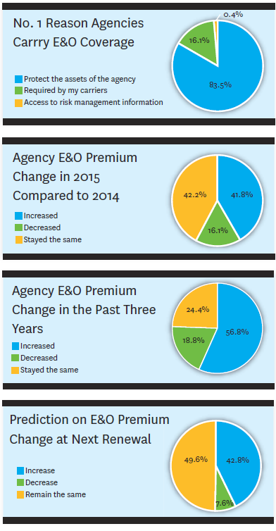 Today's Insurance Agency E&O Costs, Coverage and Claims