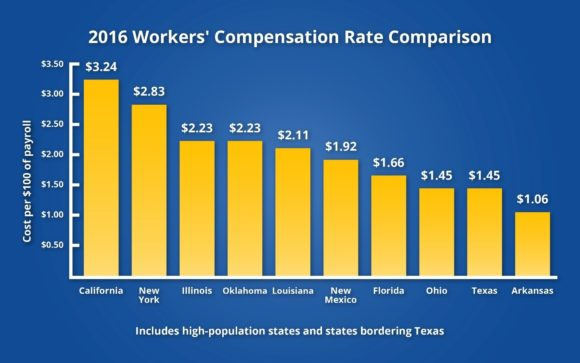 Texas Workers' Comp Division: State's Rates Among Nation's