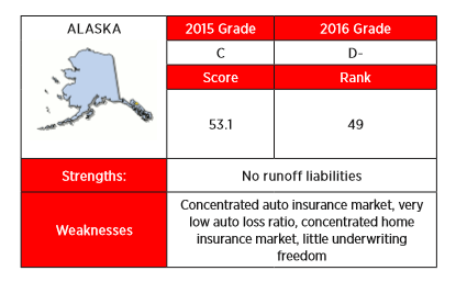 The 2016 Insurance Regulation Report Card from R Street cited a variety of reasons for giving Alaska a bad grade.