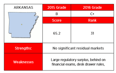 The 2016 Insurance Regulation Report Card from R Street gave Arkansas a grade of B, citing lack of significant residual markets as one of the state's strengths.