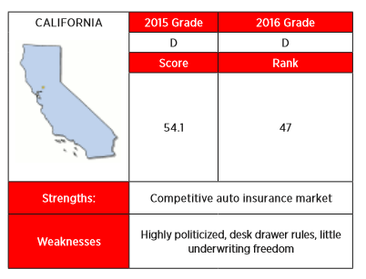 The 2016 Insurance Regulation Report Card from R Street gave California a low grade for being highly politicized.