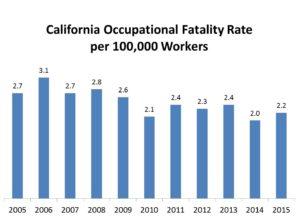 california-worker-fatalities-for-2015