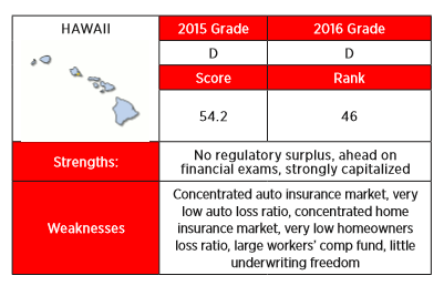 The 2016 Insurance Regulation Report Card from R Street knocked Hawaii for having too concentrated of an auto insurance market, among other things.