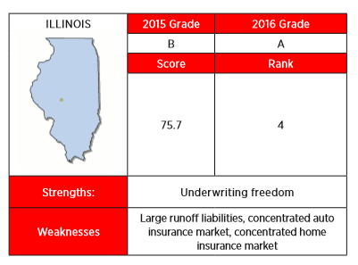 The 2016 Insurance Regulation Report Card from R Street gave an A-grade based largely on the state's underwriting freedom.