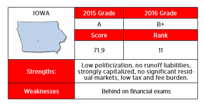 Iowan received a B+ in the 2016 Insurance Regulation Report Card from R Street for a variety of factors.