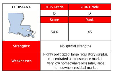 Louisiana received a D in the 2016 Insurance Regulation Report Card from R Street, which dinged the state for being highly politicized among other things.