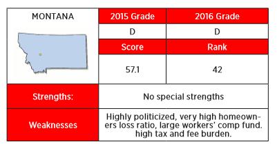 The 2016 Insurance Regulation Report Card from R Street calls Montana's insurance regulatory environment highly politicized.