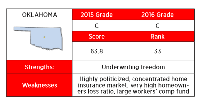 The 2016 Insurance Regulation Report Card from R Street a C. The report criticizes the state for being highly politicized but rewards if for its underwriting freedom.