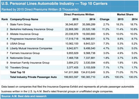 top-10-personal-auto-insurers-a-m-best