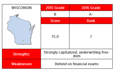The 2016 Insurance Regulation Report Card from R Street gave Wisconsin and A- citing a strongly capitalized market and underwriting freedom.