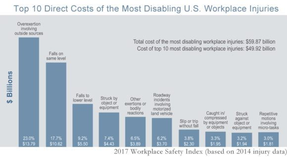 Cost Of Most Serious Workplace Injuries Falls Liberty Mutual