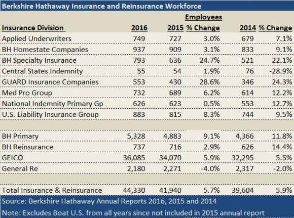 Berkshire Hathaway S Insurance Keeps Growing And Hiring Despite Auto Reinsurance Blips