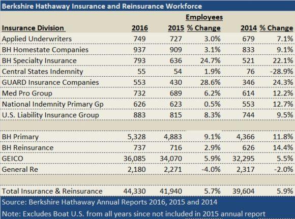 Berkshire Hathaway's Insurance Keeps Growing and Hiring Despite ...