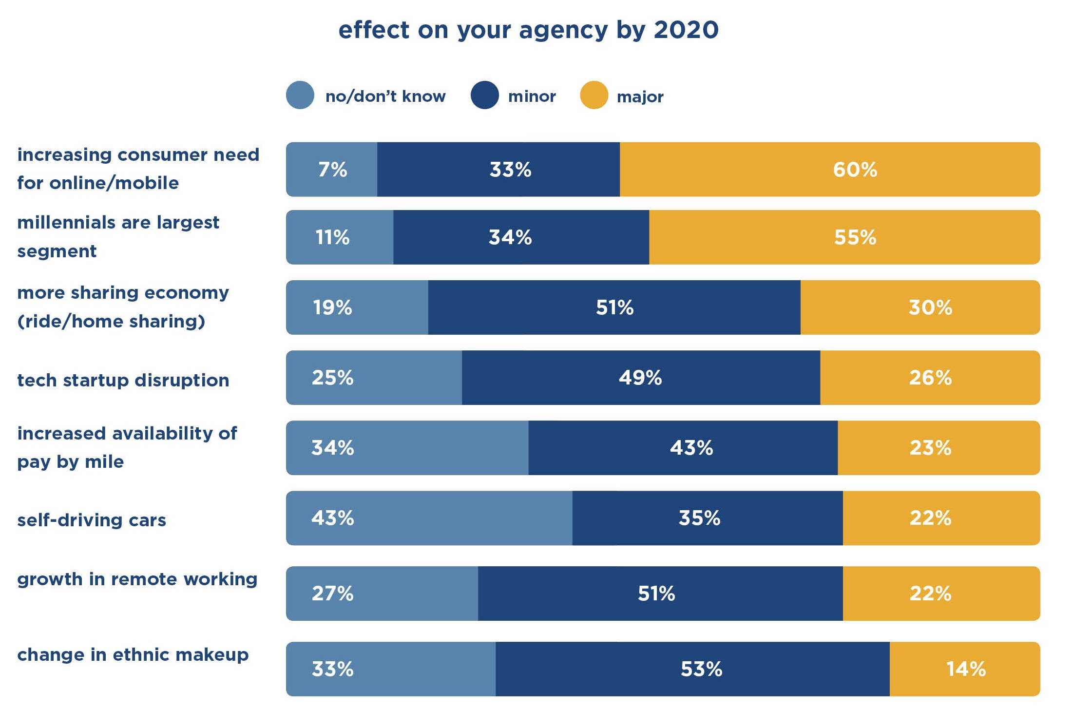 Carrier Poll Shows Many Agents Expect Minor Tech Disruption by