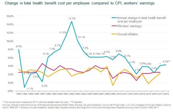Employers Expect Above-Average Rise in Cost of Employee