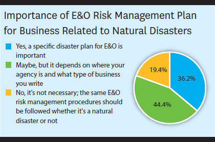 Agency E&O Before and After the Storm - MyNewMarkets com