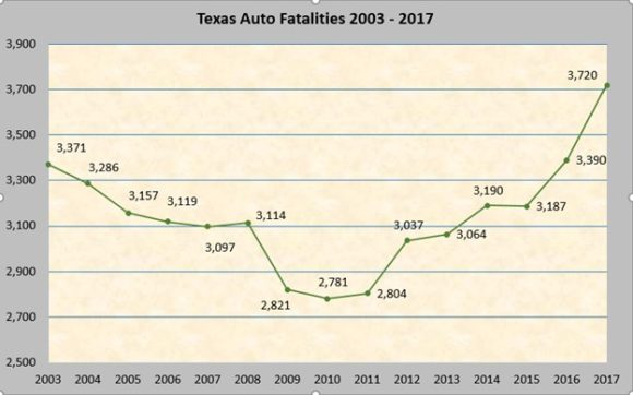 Car Insurance Increase In Texas