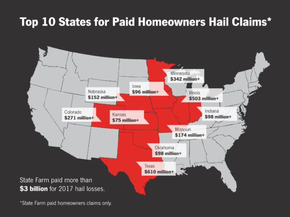 Nationwide Homeowners Insurance >> Top 10 States for Hail Claims: State Farm