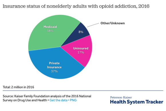 as opioid prescriptions decline  abuse treatment costs rise for health plans