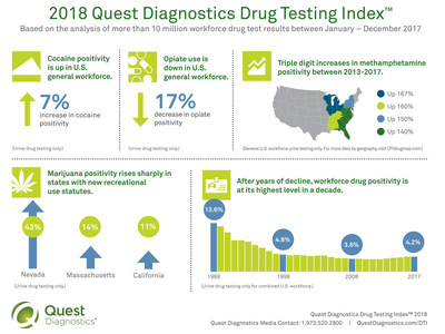 An analysis of the drug testing