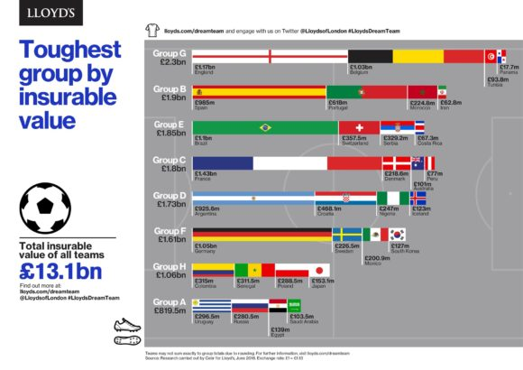 2018 FIFA World Cup based on insurable value