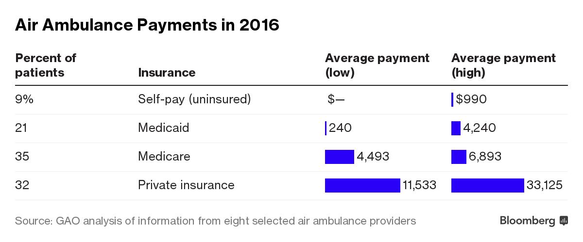Air Ambulances\' Sky-High Charges Leave Reimbursement Gaps, Lawsuits