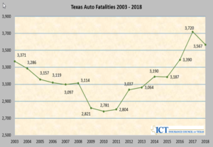 Traffic Fatalities Dropped in Texas in 2018