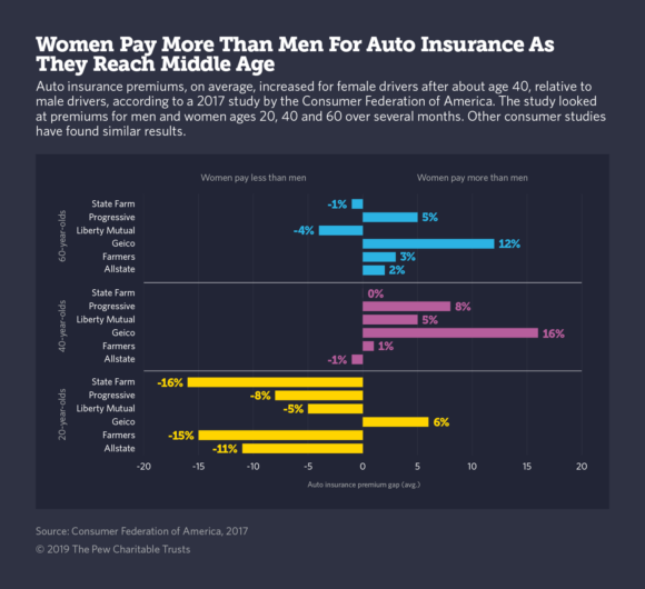 What Women Pay More Than Men For Auto Insurance Yup