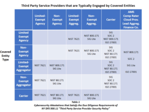 N Y  Cyber Reg: A Third-Party Service Provider Compliance