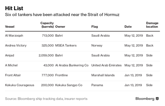 War Risk Insurance Premiums Surge for Oil Tanker Owners