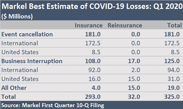 Markel Estimates Covid 19 Losses Of 325 Million