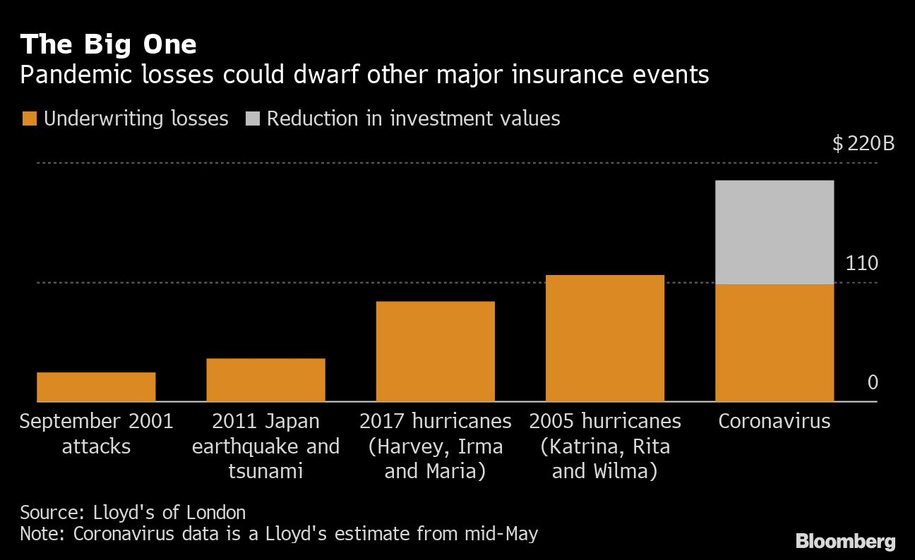 Global Insurers Pulled Into Epicenter Of Covid 19 Crisis Firmly