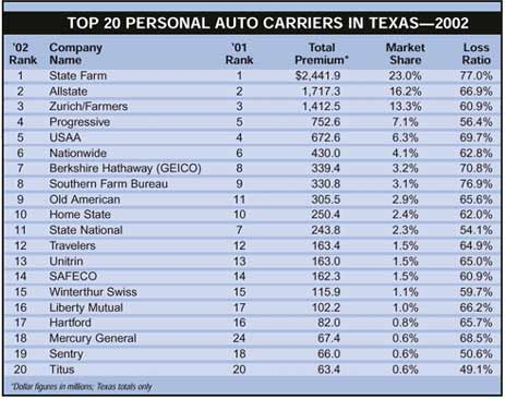 2002 Market Share For Insurers In Texas
