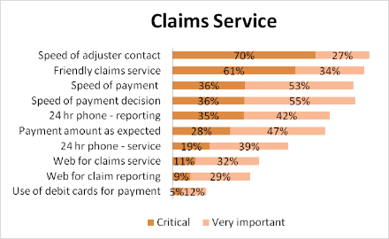 Claims Service chart