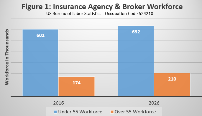 Insurance Agency Salary Survey 2018 & Supplement ...