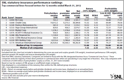 SNL statutory insurance performance rankings