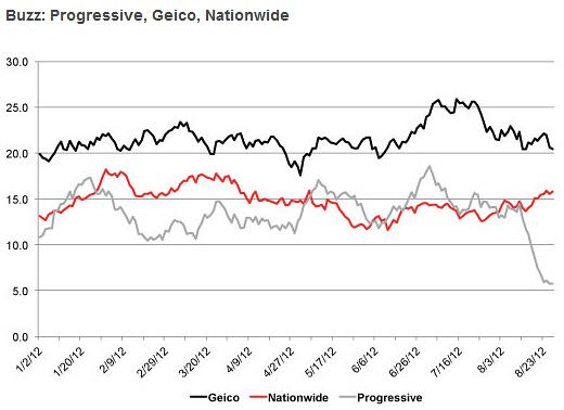 Usaa Gap Insurance >> Consumer Perception of Progressive at Lowest Level in 4 ...