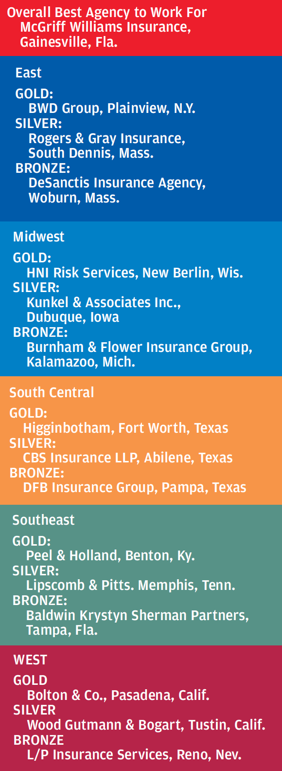 best-agencies-to-work-for-2014