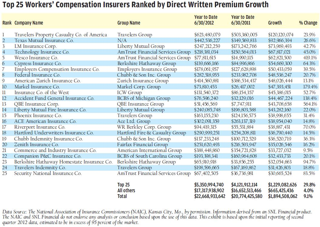 Workers Compensation Insurance Quote Top 25 Workers' Compensation Insurers Grow Premium 29.8% Based On