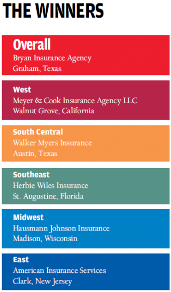 America's BEST Independent Agencies to Work For