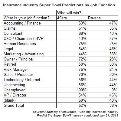 super bowl xlvii predictions insurance industry by job function