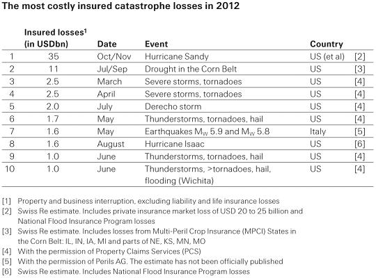 2012-losses