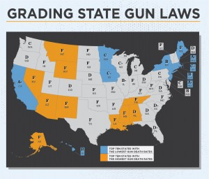 Grading State Gun Control Laws; Source: Law Center to Prevent Gun Violence