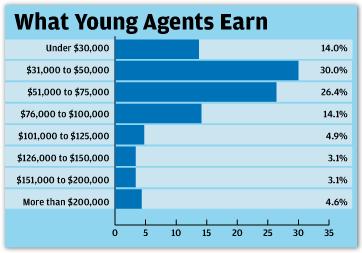 agent jobs